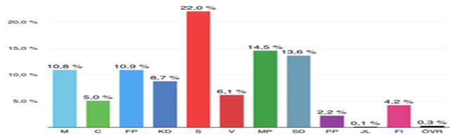 EU-valet Gråbo 2014